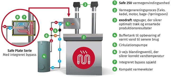 SP-system-DK2
